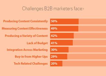 30+ шикарных слайдов, которые убедительно демонстрируют возможности контент-маркетинга