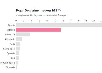 """МВФ заработал благодаря Украине $2,3 млрд. И еще 4 """"денежных"""" факта о сотрудничестве Украины и Фонда."""