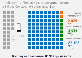 Сколько на самом деле налогов получает государство, когда я трачу деньги на новенький iPhone?