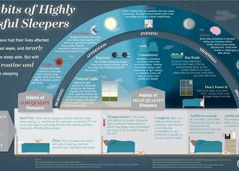 Инфографика дня: привычки, которые помогут вам наконец выспаться