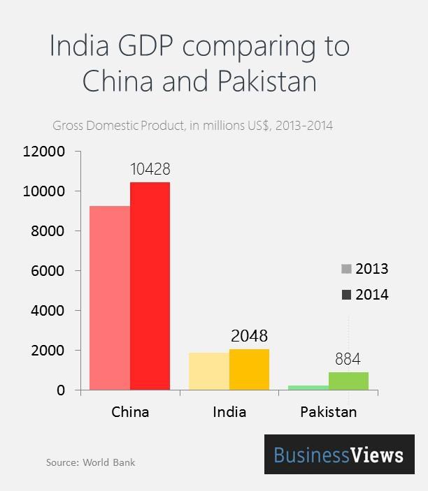 india china comparison