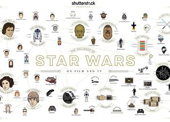 """Инфографика дня: как """"Звёздные войны"""" повлияли на киноиндустрию"""