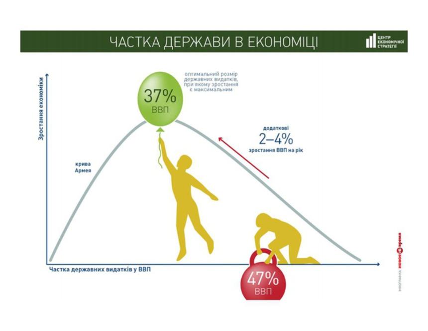 """6 графиков, которые доказывают: чтобы """"подтолкнуть"""" экономический рост, нужно снизить госрасходы"""