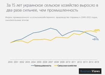 График, который заставляет беспокоиться за будущее Украины: страна все ближе и ближе к нищете