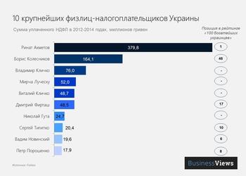 Кто из украинцев заплатил больше всего налогов?