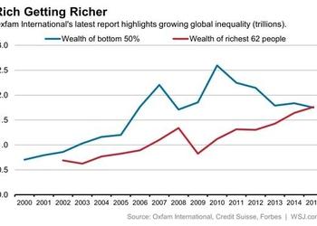 График дня: 62 самых состоятельных человека мира владеют таким же богатством, как половина населения Земли
