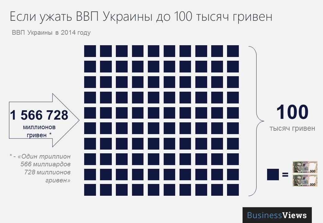 Если ужать ВВП Украины до 100 тысяч гривен