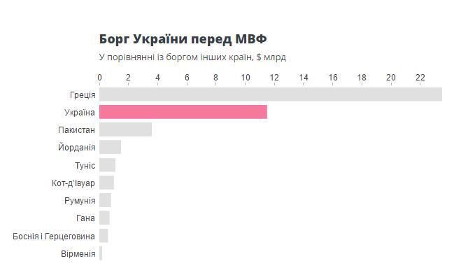Украина — второй после Греции должник МВФ
