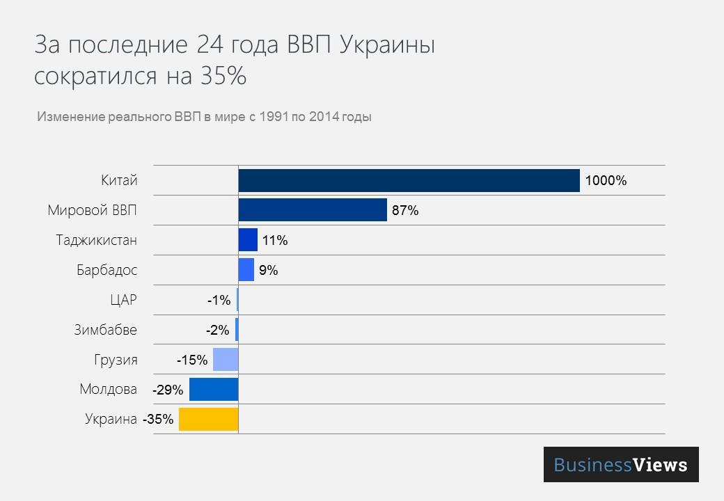 ВВП Украины сократился на 35%