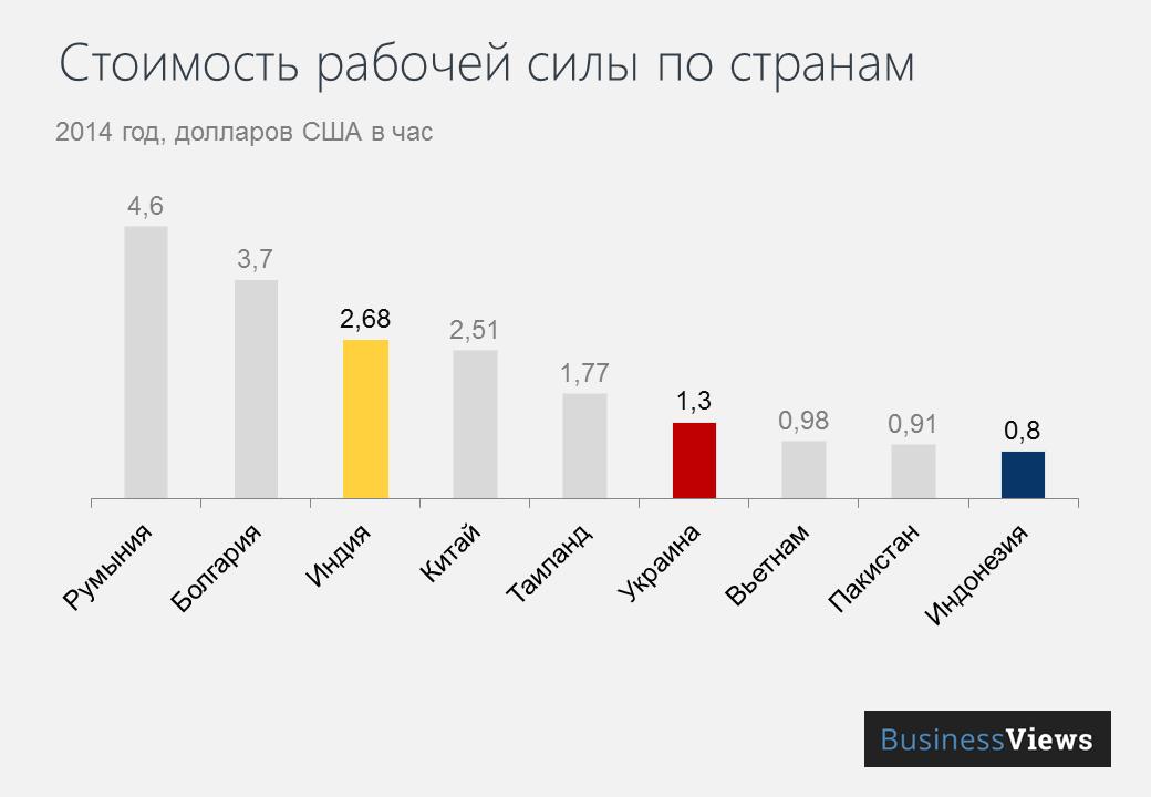 Стоимость рабочей силы по странам
