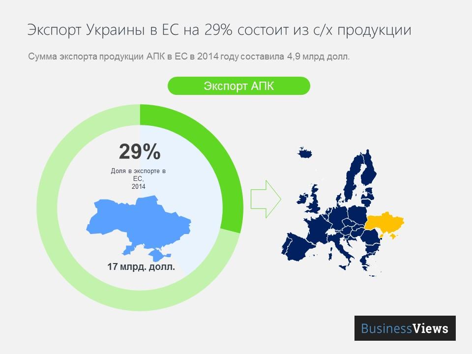єкспорт Украины в ЕС на 29% процентов состоит из с/х продукции