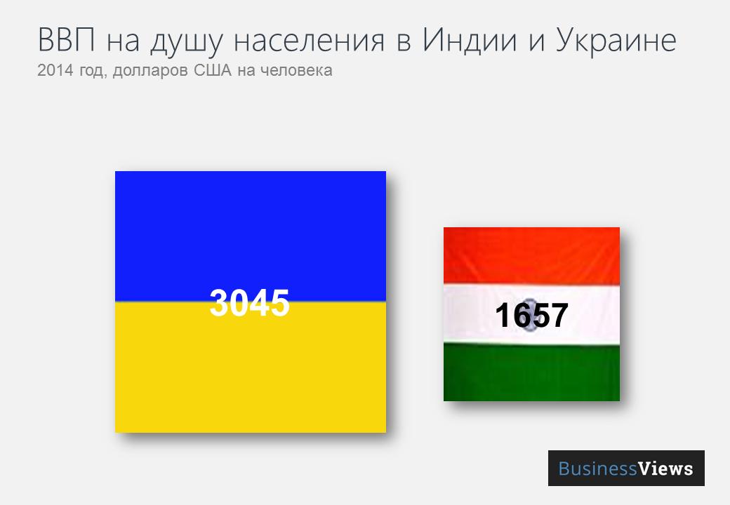 ВВП на душу населения в Индии и Украине