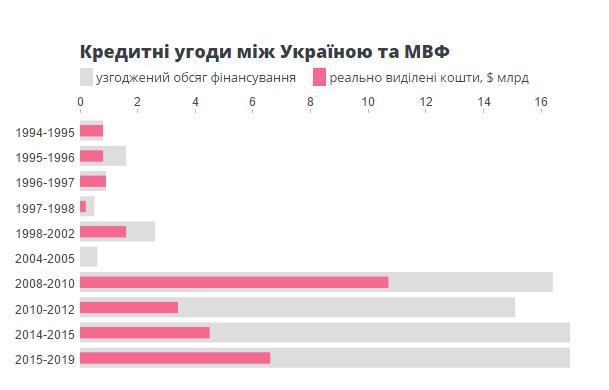 Выделенные Украине от МВФ деньги