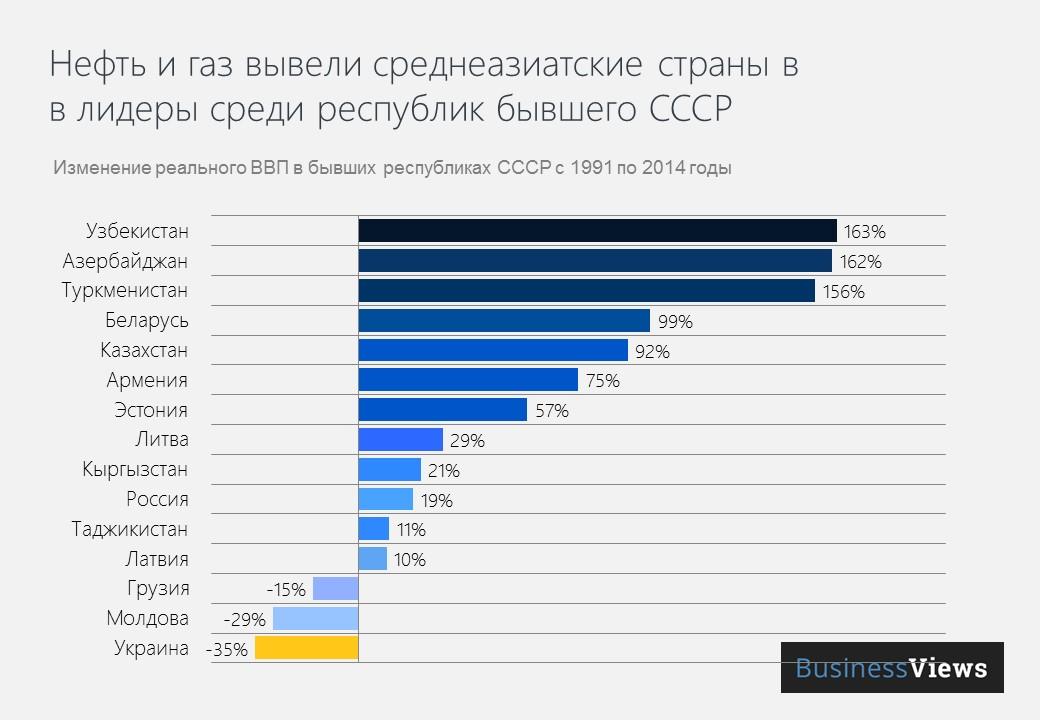 Изменение ВВП в постсоветских странах