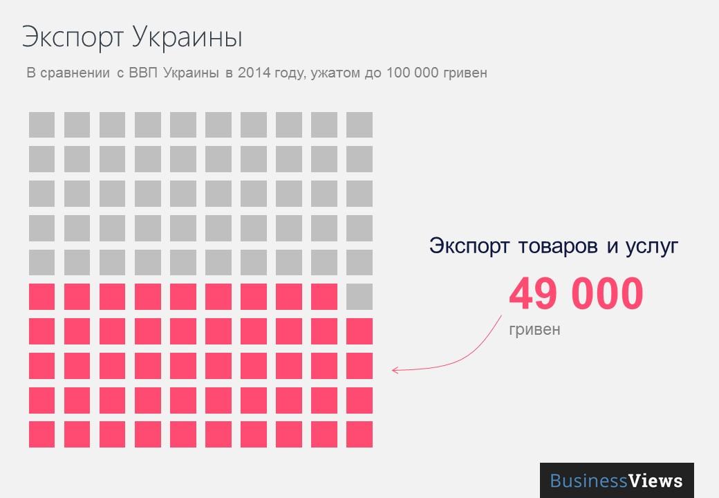 Экспорт Украины