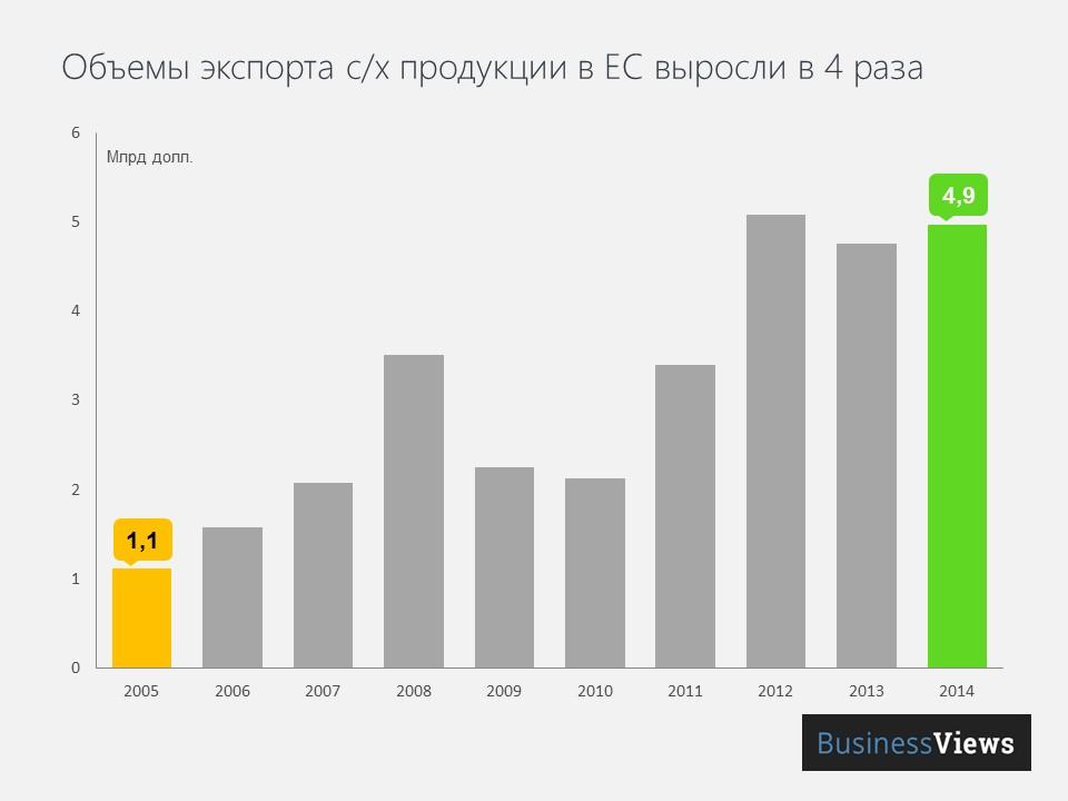Объёмы экспорта с/х продукции в ЕС выросли в 4 раза