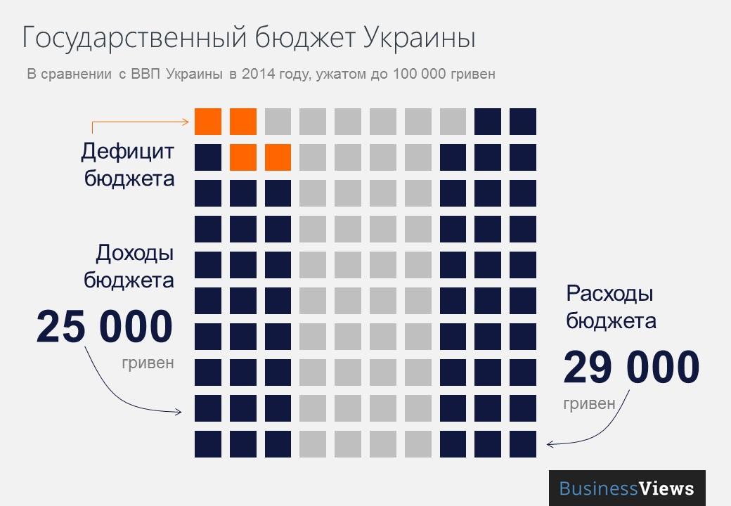Бюджет Укрианы