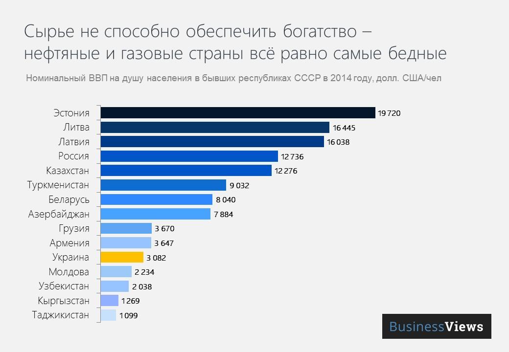ВВП на душу населения в постсоветских странах