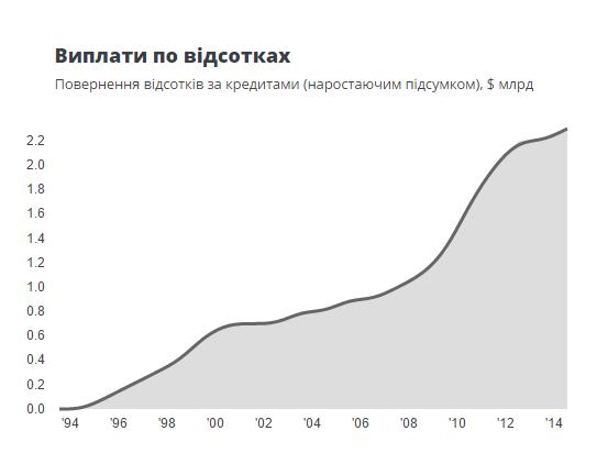 Украина заплатила процентов МВФ на 2,3 млрд долларов