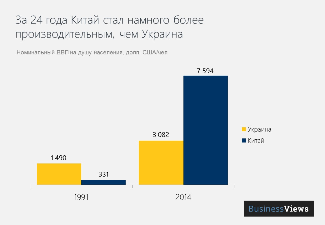 ВВП Китая и Украины