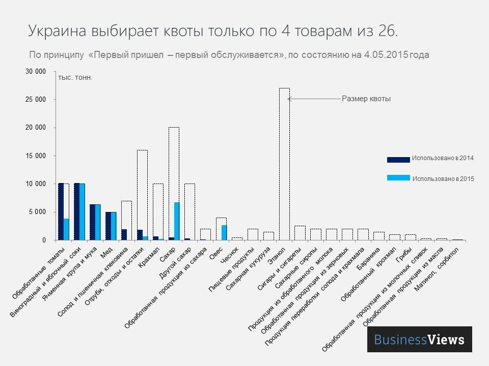 Украина выбирает квоты только по 4 товарам из 26