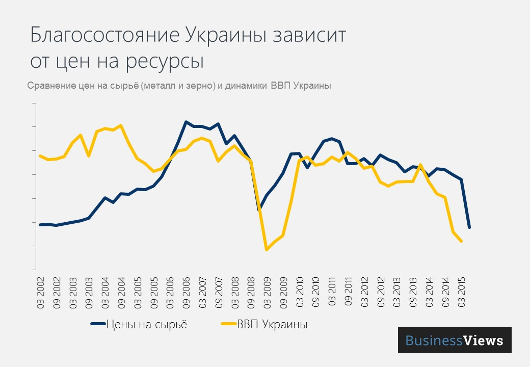Сравнение цен на сырье и ВВП Украины