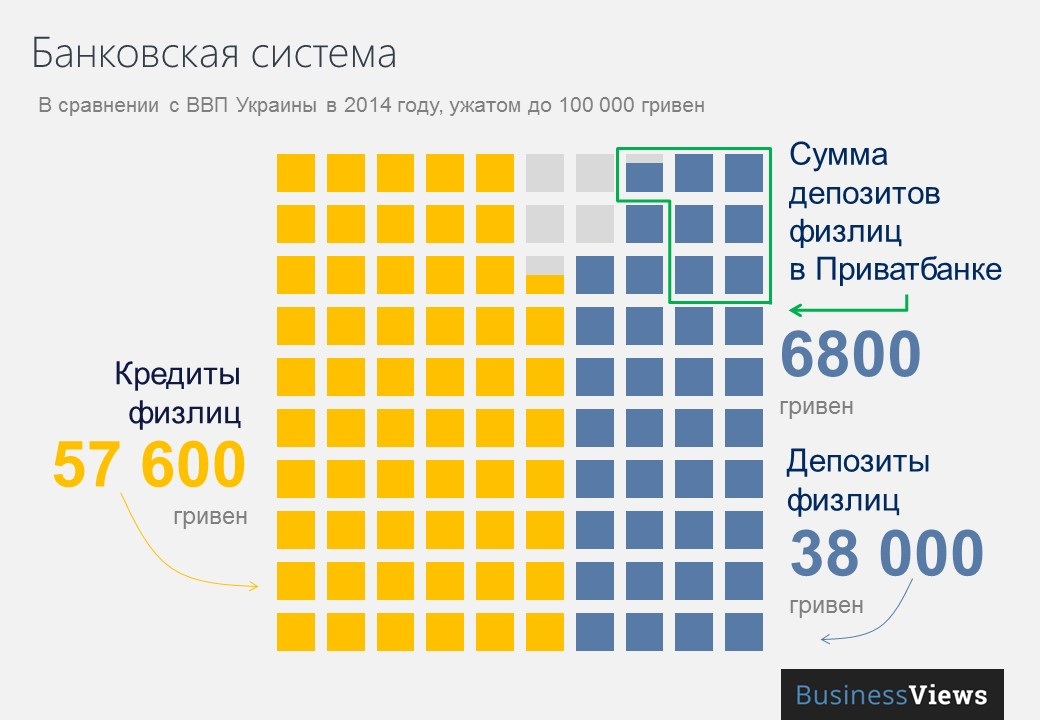 Банковская система Украины