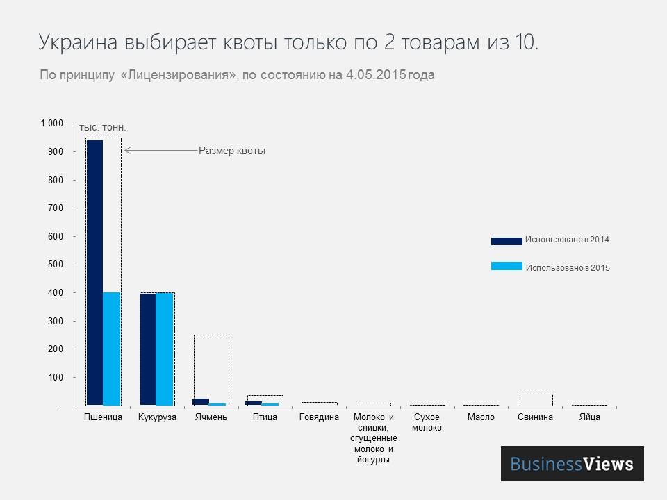 Украина выбирает кворты только по 2 товарам из 10