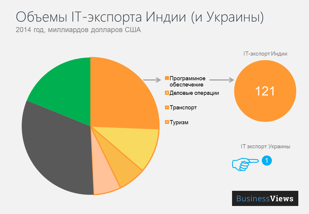 Экспорт IT-услуг Индии в 120 раз больше, чем Украины