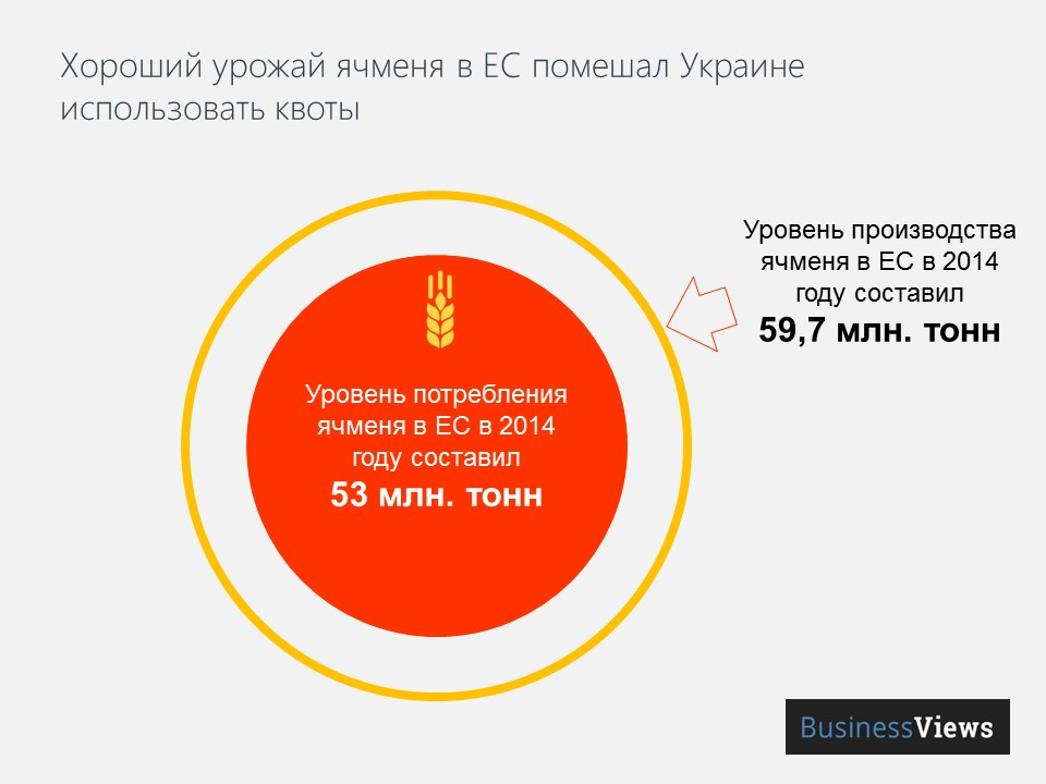 Хороший урожай ячменя в ЕС помешал Украине использовать квоты