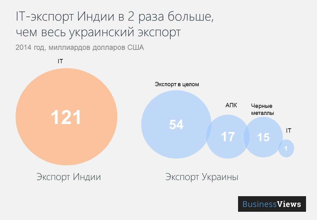 ИТ-экспорт Инжии в два раза больше, чем весь украинский экспорт