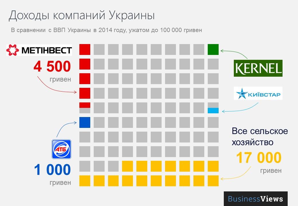 Доходы компаний Украины