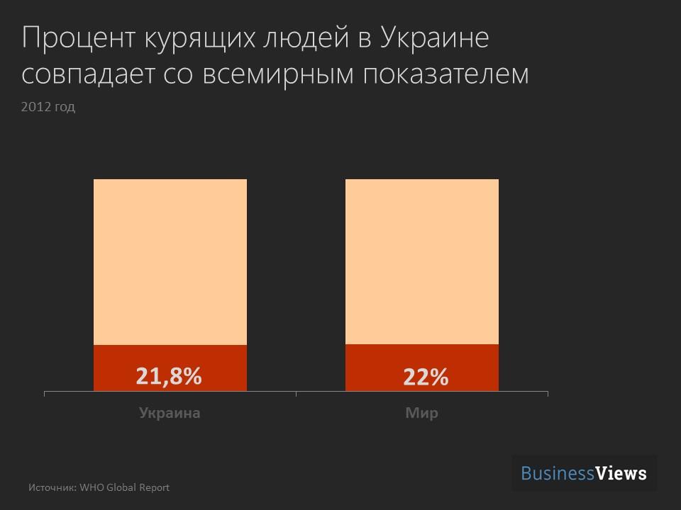 процент курящих в Украине и мире