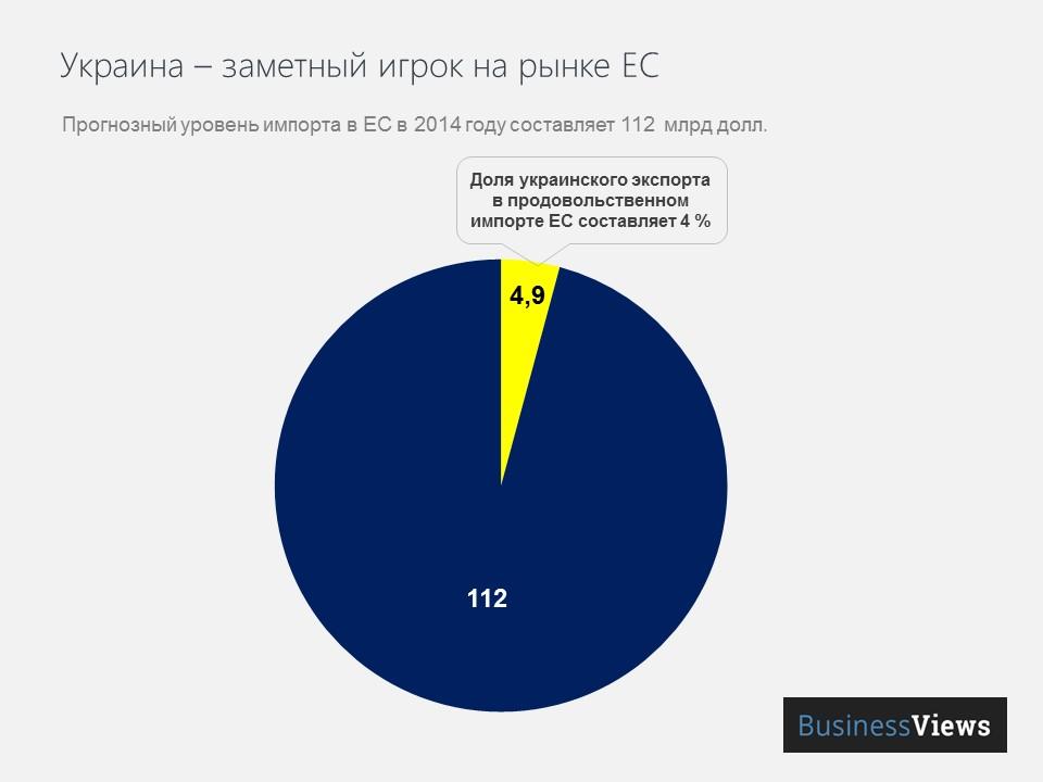Доля Украины на рынке ЕС