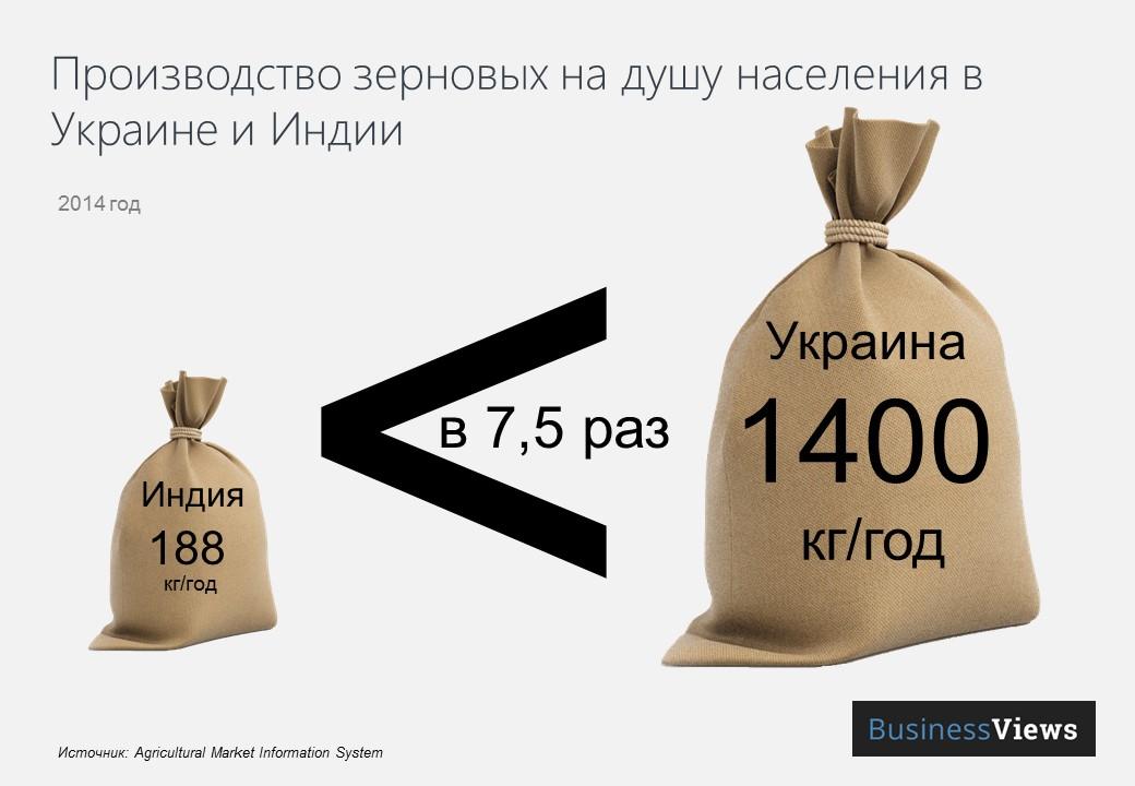 производство зерновых на душу населения
