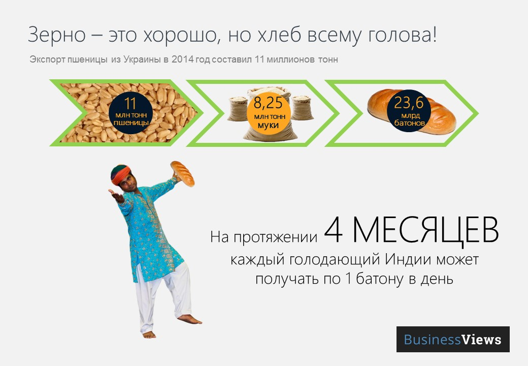 укрина может кормить голодающих 121 день