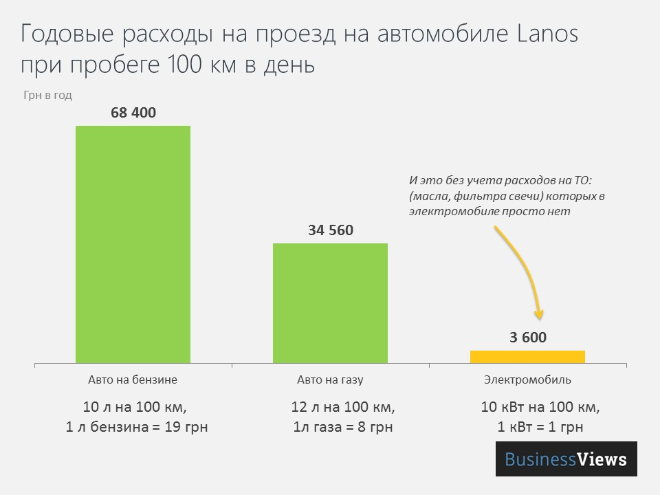 расходы на электромобили