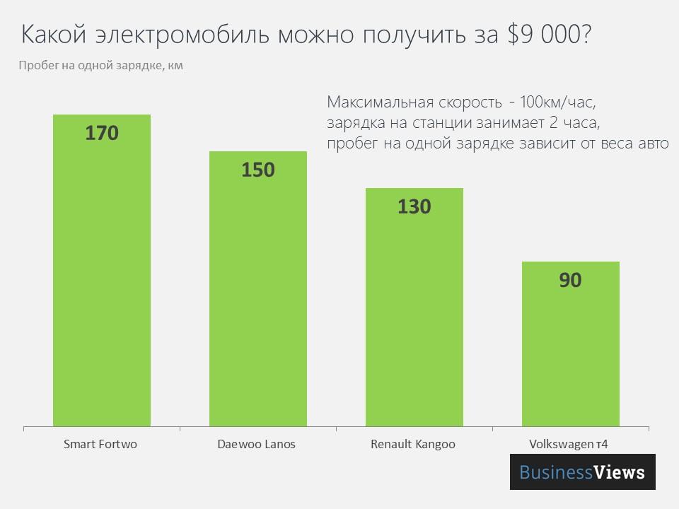 Стоимость переоборудывания в электромобиль