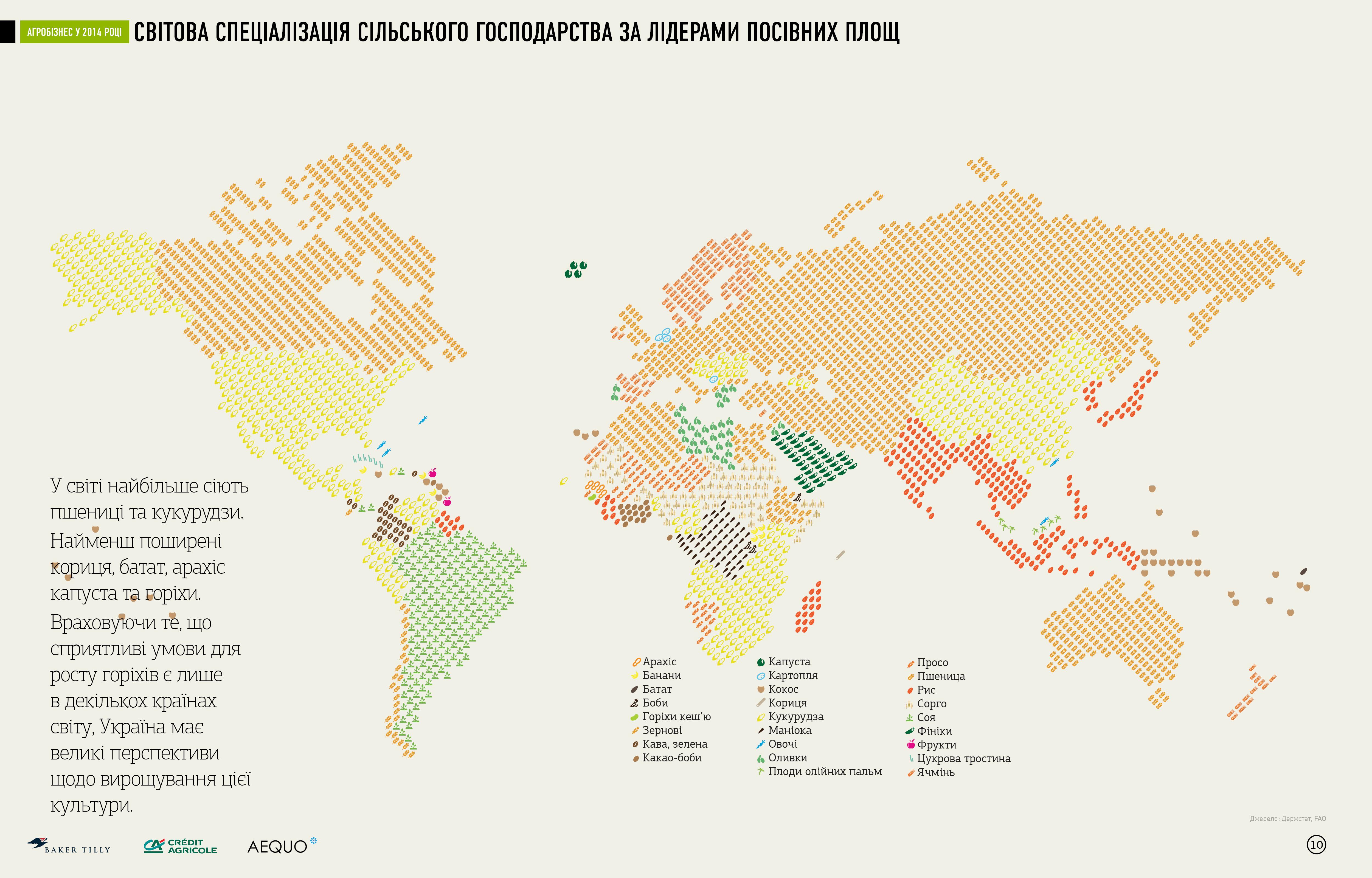 Специализация стран по сельскому хозяйству