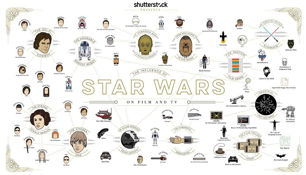 Влияние звездных войн на киноиндустрию