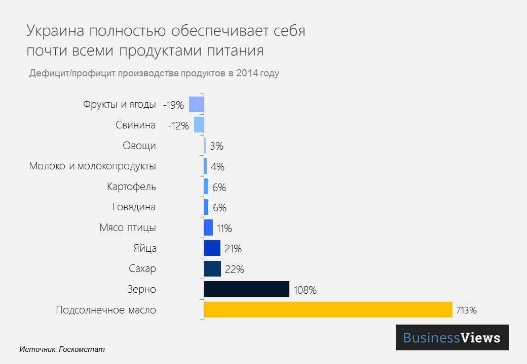 Как Украина обеспечивает себя продуктами питания