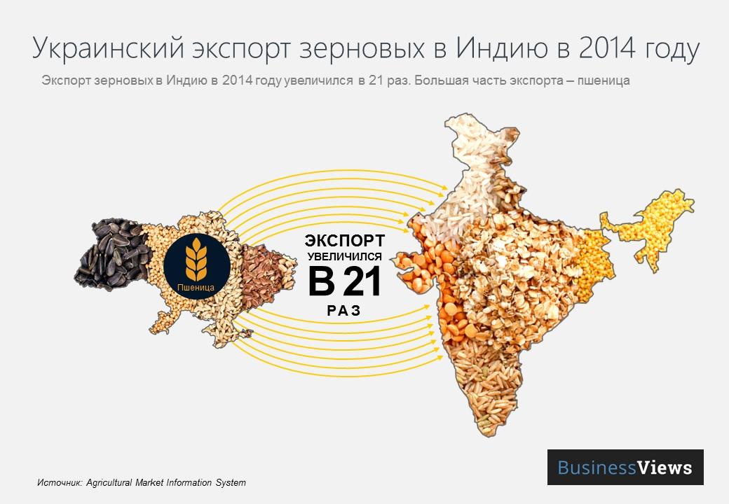 украинский экспорт зерновых