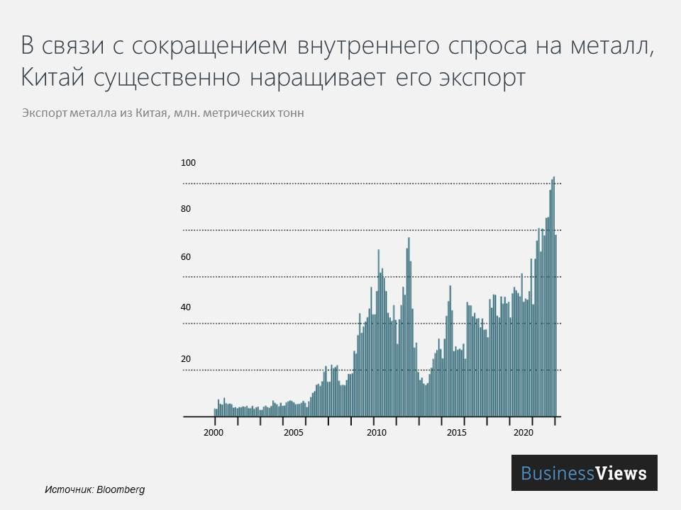 Динамика объемов экспорта металла из Китая