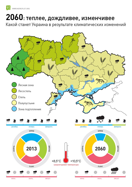 як зміниться клімат України