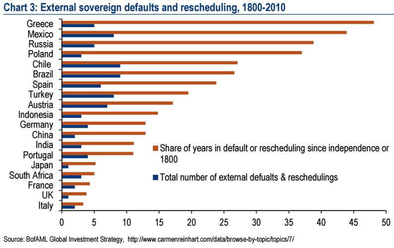 Страны-лидеры по дефолтам