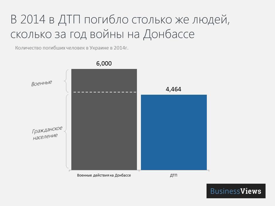 Сравнение количества погибших в войне на Донбассе и в ДТП на дорогах Украины