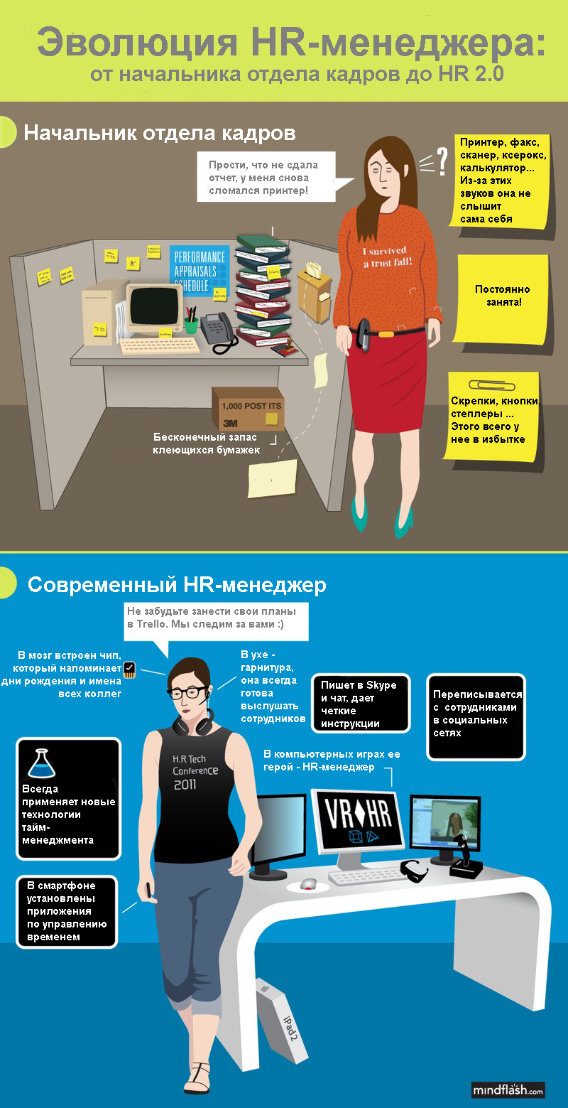 эволюция HR