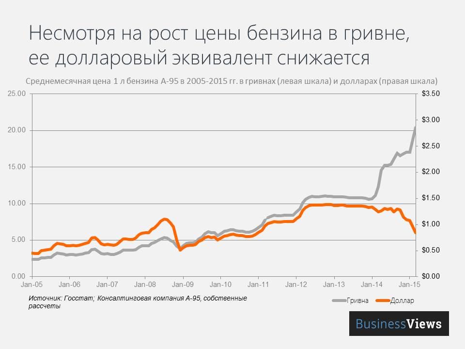 Динамика цен на бензин в долларах и гривне — сравнение