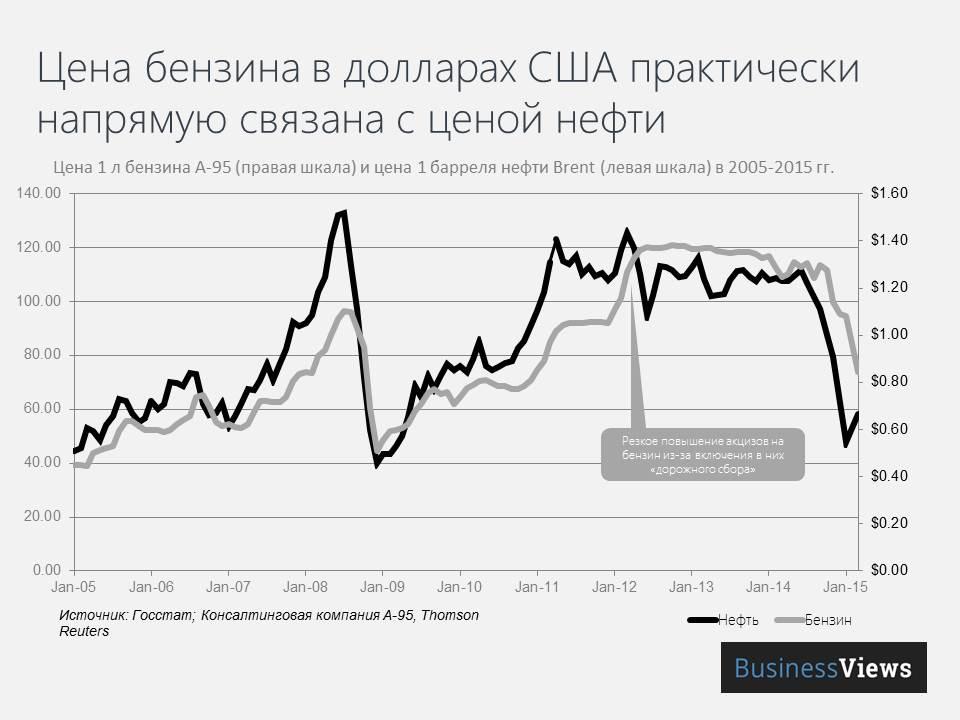 Сравнение динамики цен на бензин в Украине и нефть марки Brent
