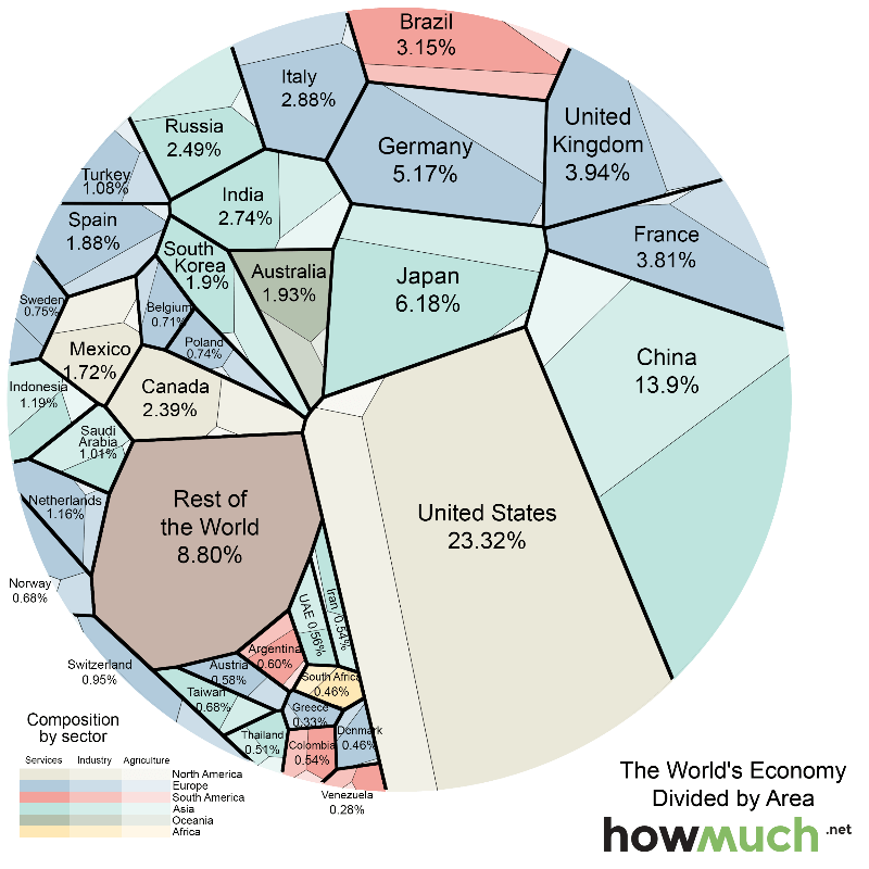 gdp by countries